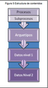 Jimena: Estructura de contenidos