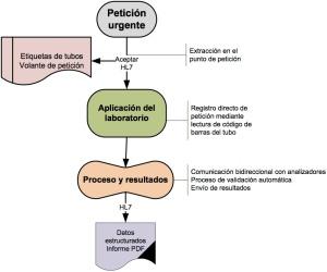 peticion_electrónica_urgente
