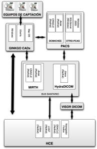 Modelo_tecnológico_de_integracion