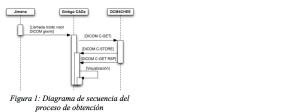 Figura 1: Diagrama de secuencia del proceso de adquisición