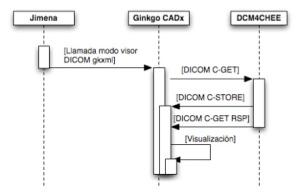 Figura 2: Diagrama de secuencia del proceso de obtención