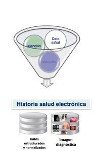 Historia de Salud Electrónica